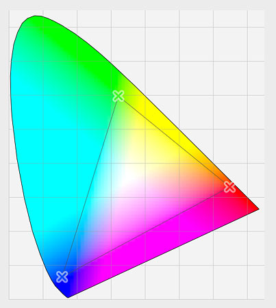 A graph showing a comparison of colors we can see and colors sRGB can display.