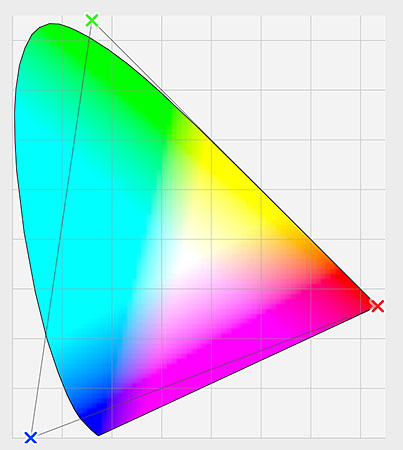A ColorSync graph showing the ProPhoto RGB color range. Image © 2010 Photoshop Essentials.com.