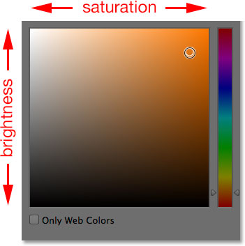 The brightness and saturation box in the Color Picker. Image © 2014 Photoshop Essentials.com