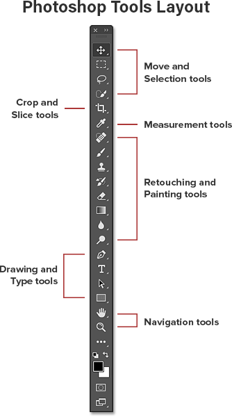 The Tools layout in the Photoshop Toolbar.