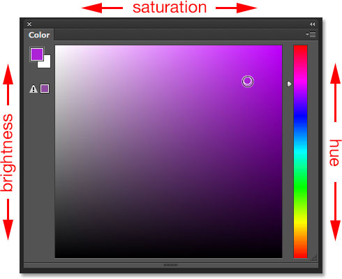 Seleting Hue Cube from the Color panel menu.