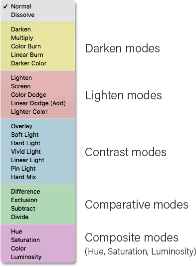 Photoshop blend modes list